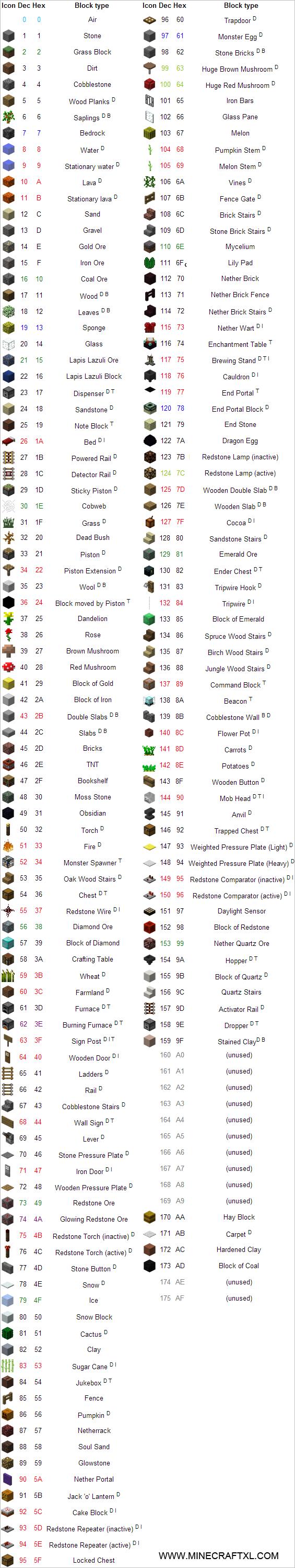 Minecraft Data Values List Of Block Item Entity Biome Id S Minecraft 1.13 | how to: minecraft data values list of block